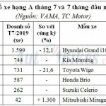 Xe hạng A: Hyundai Grand i10 bá chủ, Honda Brio bung lụa