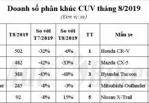 Honda CR-V thất thế, Hyundai Tucson kế ngôi vương