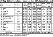Samsung mất vị thế hãng bán dẫn lớn nhất vào tay Intel, Sony đạt tăng trưởng mạnh nhất
