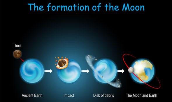 Hành tinh của chúng ta và mặt trăng là kết quả của một vụ va chạm lớn giữa một hành tinh và thiên thể Theia