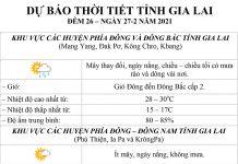 Dự báo thời tiết tỉnh Gia Lai ngày 27-2