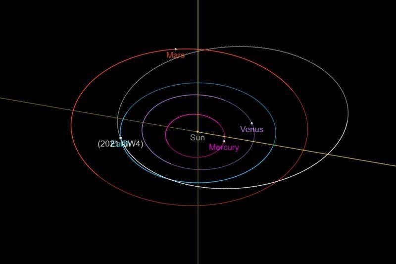 Quỹ đạo của tiểu hành tinh nhỏ 2021 GW4 được mô tả bằng màu trắng, quỹ đạo của trái đất được mô tả bằng màu xanh lam. Ảnh: NASA